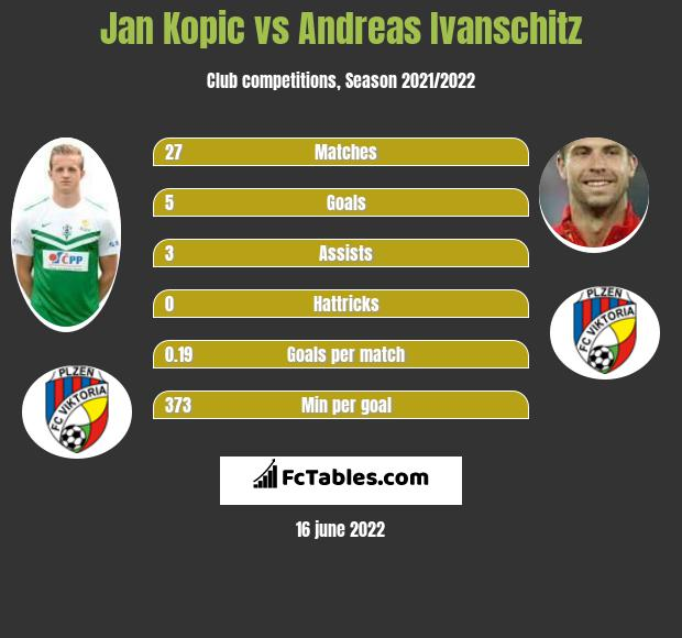 Jan Kopic infographic statistics for Viktoria Plzen