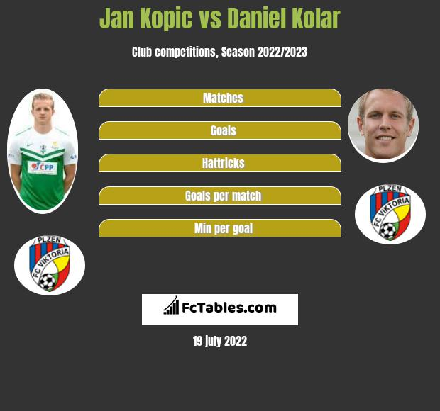 Jan Kopic vs Daniel Kolar infographic