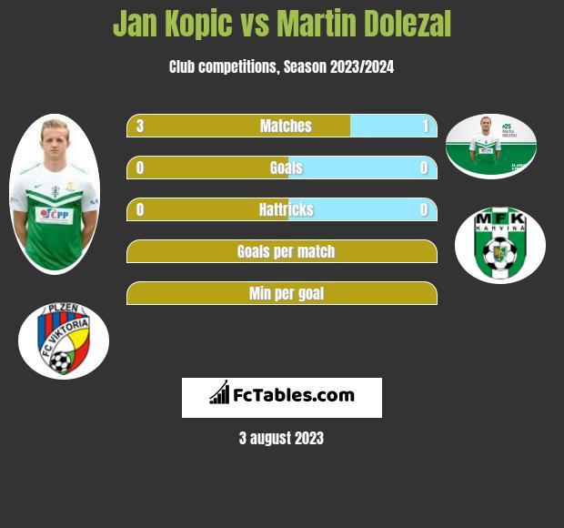 Jan Kopic vs Martin Dolezal infographic
