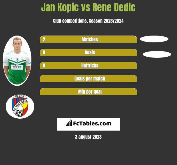 Jan Kopic vs Rene Dedic infographic