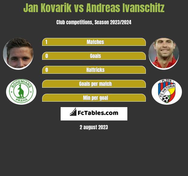 Jan Kovarik vs Andreas Ivanschitz infographic