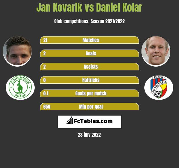 Jan Kovarik vs Daniel Kolar infographic