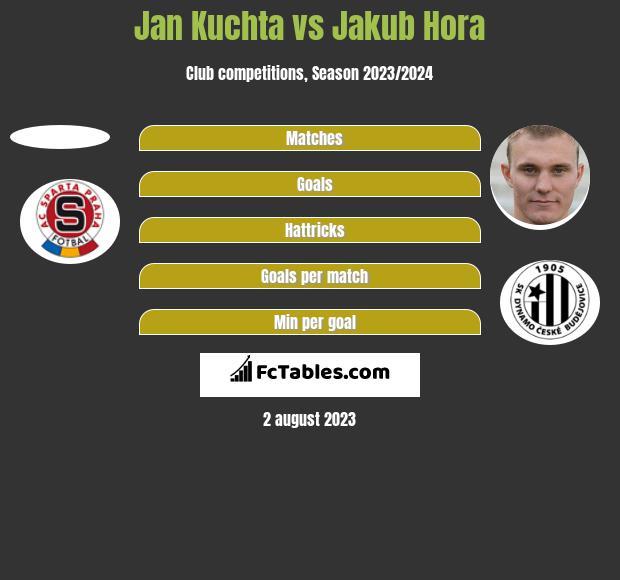 Jan Kuchta vs Jakub Hora h2h player stats