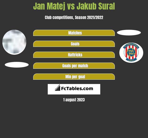 Jan Matej vs Jakub Sural h2h player stats