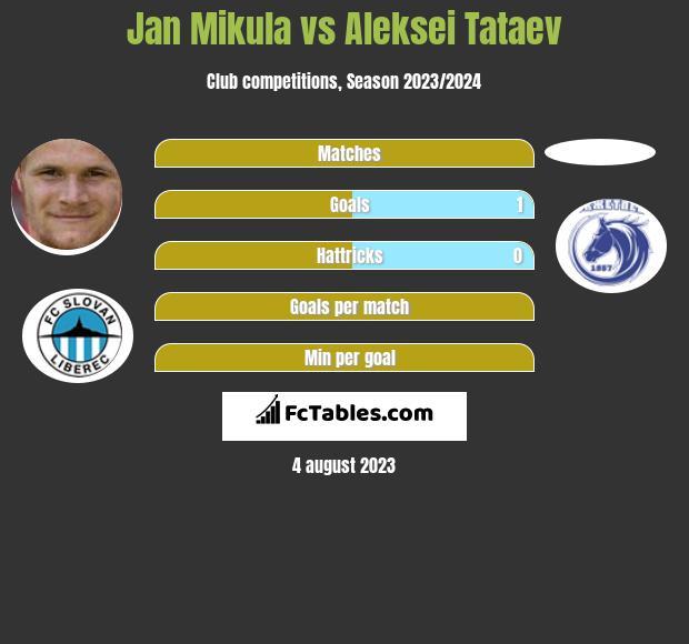 Jan Mikula vs Aleksei Tataev infographic