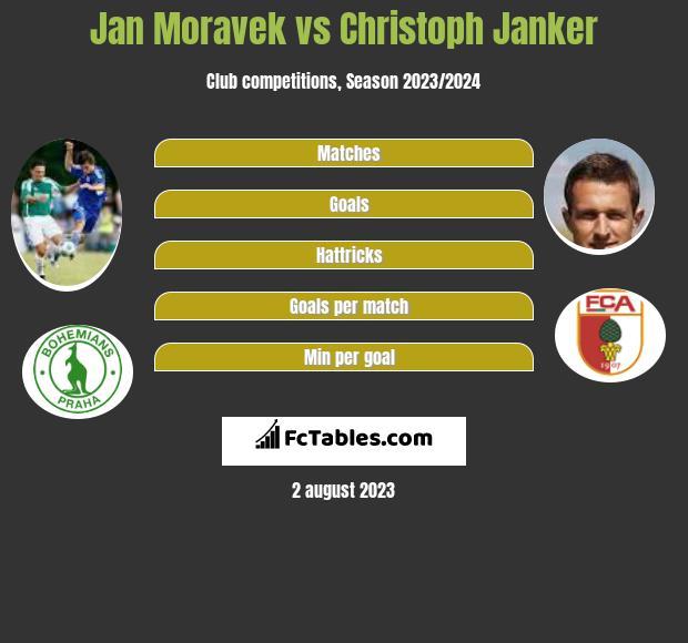 Jan Moravek vs Christoph Janker infographic