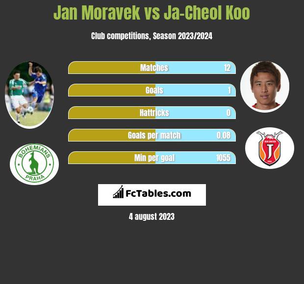 Jan Moravek vs Ja-Cheol Koo infographic