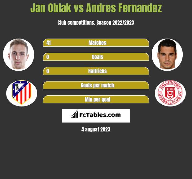 Jan Oblak vs Andres Fernandez infographic