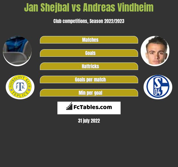 Jan Shejbal infographic statistics for Sparta Prague