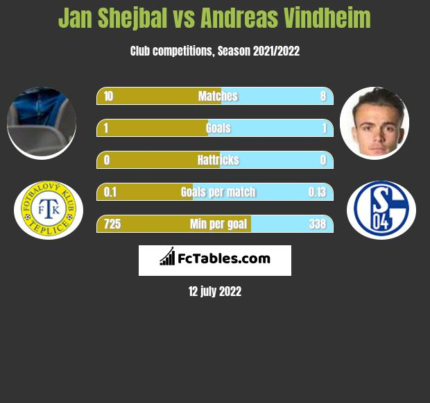 Jan Shejbal vs Andreas Vindheim infographic