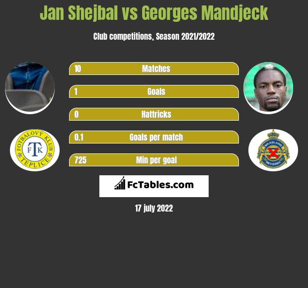Jan Shejbal vs Georges Mandjeck infographic