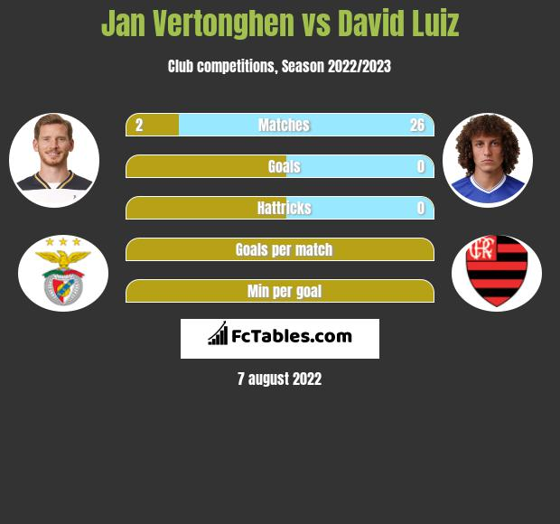 Jan Vertonghen vs David Luiz infographic