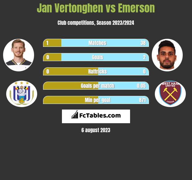 Jan Vertonghen vs Emerson infographic