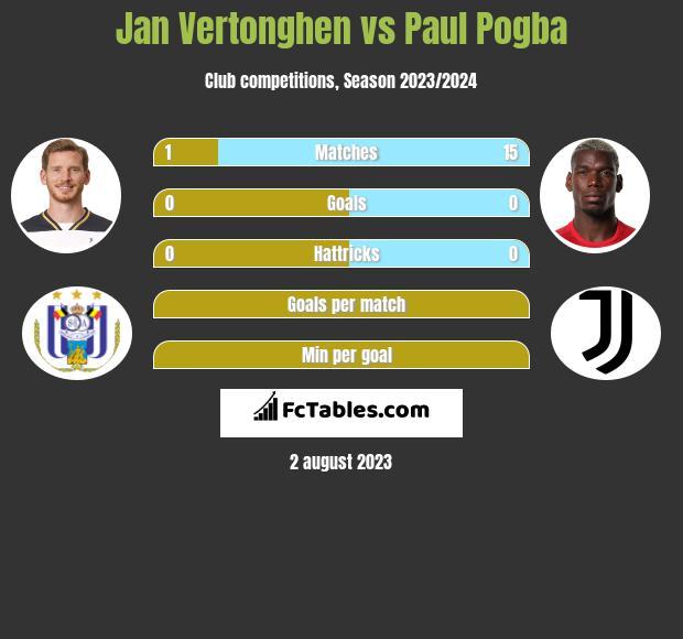 Jan Vertonghen vs Paul Pogba infographic
