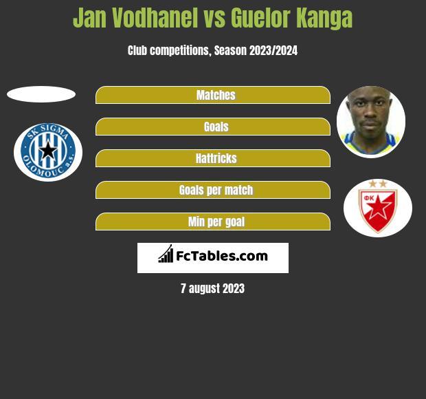 Jan Vodhanel vs Guelor Kanga h2h player stats