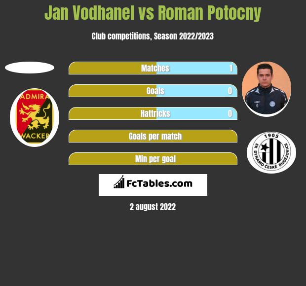 Jan Vodhanel vs Roman Potocny h2h player stats