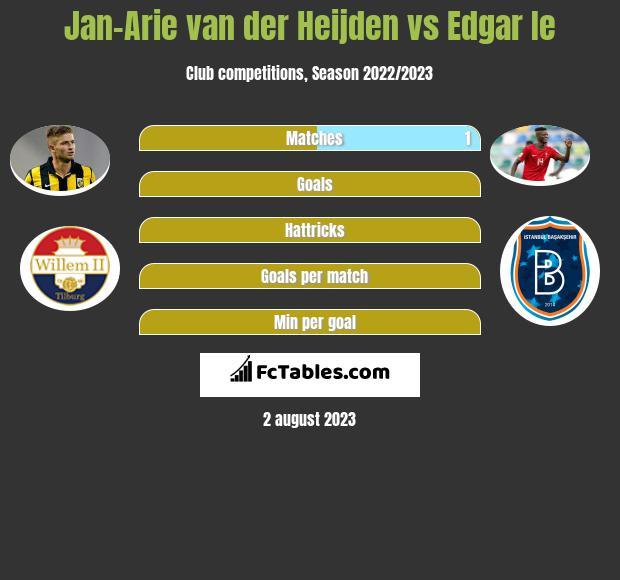 Jan-Arie van der Heijden vs Edgar Ie infographic
