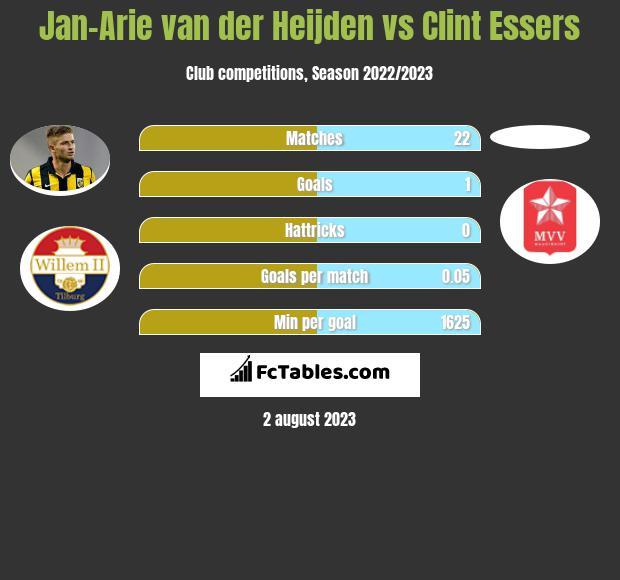 Jan-Arie van der Heijden vs Clint Essers infographic