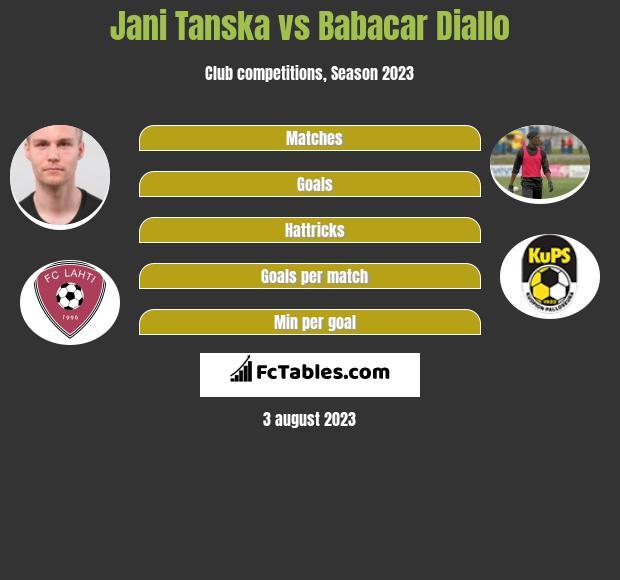 Jani Tanska vs Babacar Diallo infographic