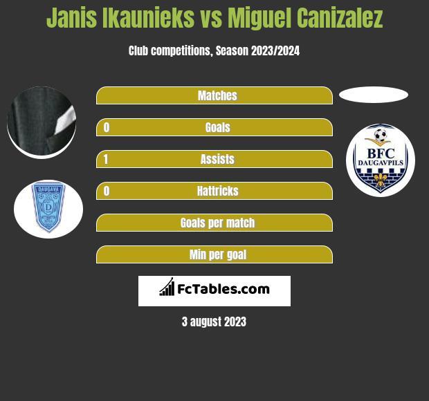 Janis Ikaunieks vs Miguel Canizalez h2h player stats