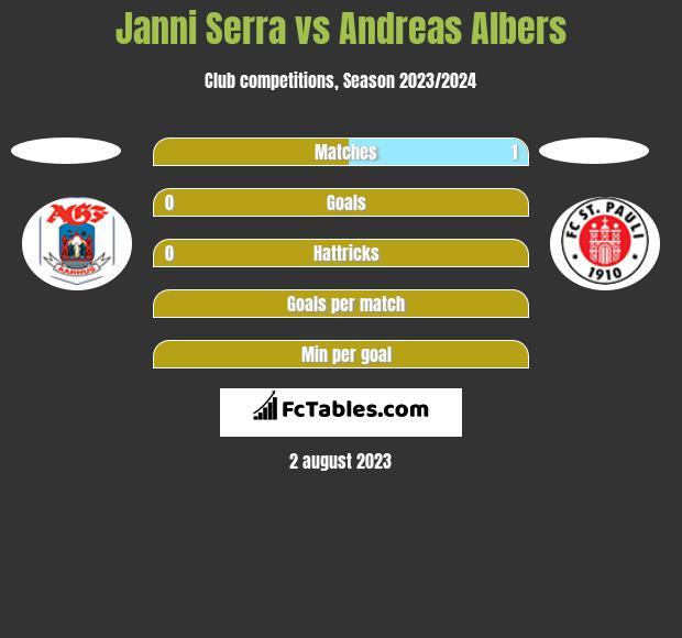 Janni Serra vs Andreas Albers h2h player stats