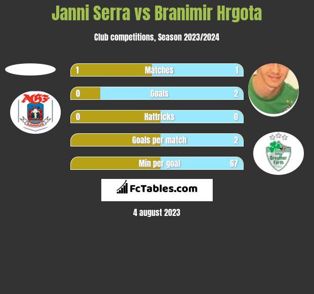 Janni Serra vs Branimir Hrgota h2h player stats