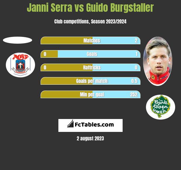 Janni Serra vs Guido Burgstaller h2h player stats