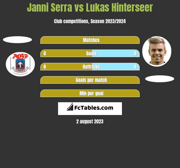 Janni Serra vs Lukas Hinterseer h2h player stats