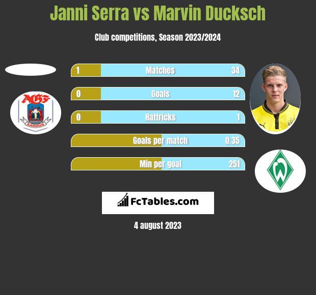 Janni Serra vs Marvin Ducksch h2h player stats