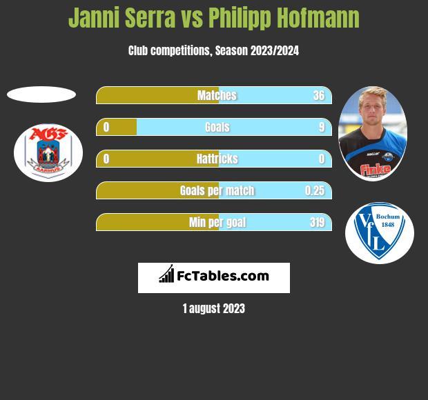 Janni Serra vs Philipp Hofmann h2h player stats