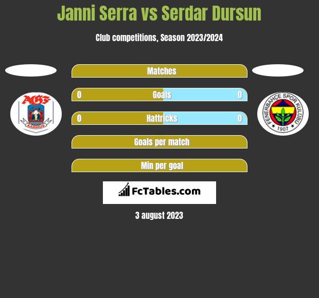 Janni Serra vs Serdar Dursun h2h player stats