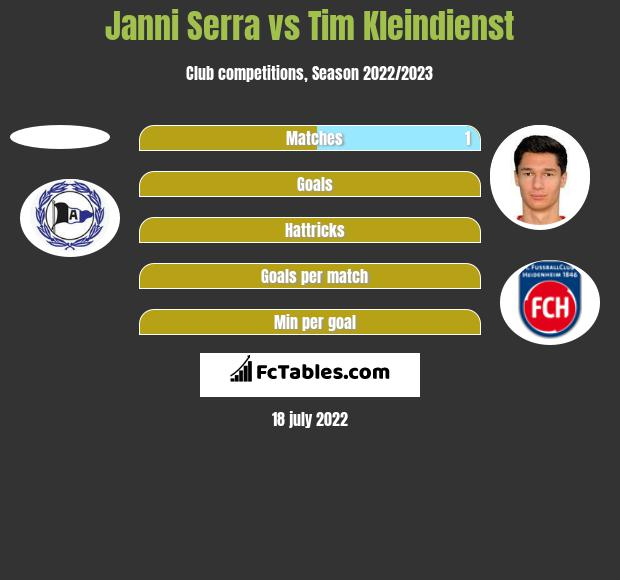 Janni Serra vs Tim Kleindienst h2h player stats