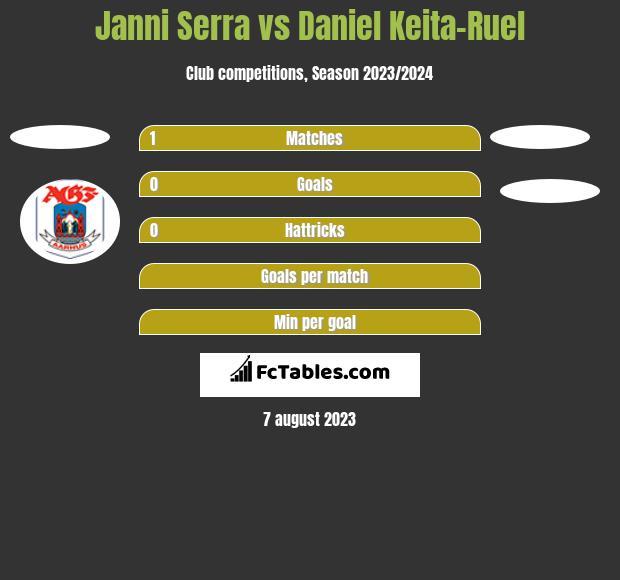 Janni Serra vs Daniel Keita-Ruel h2h player stats