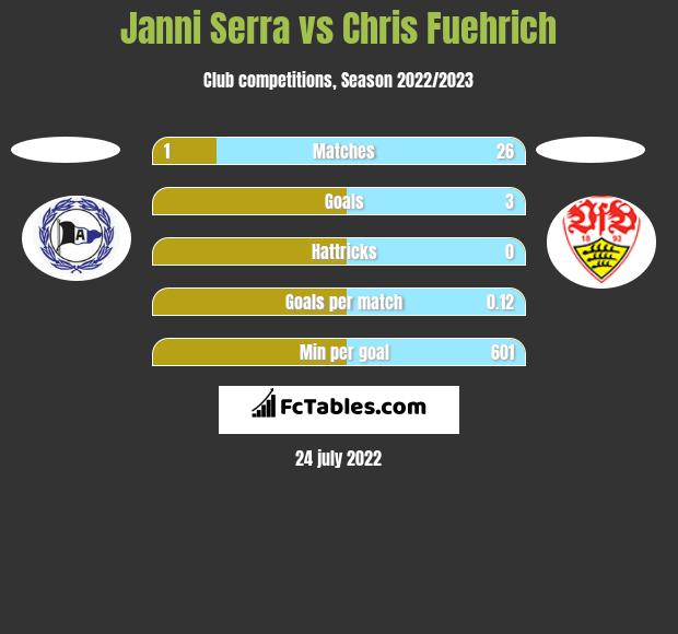 Janni Serra vs Chris Fuehrich h2h player stats
