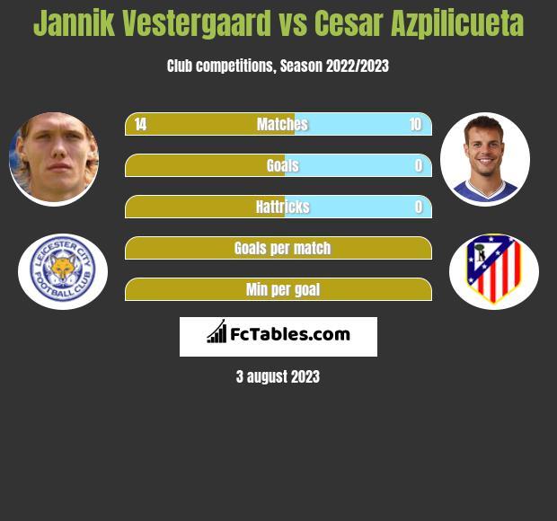 Jannik Vestergaard vs Cesar Azpilicueta infographic