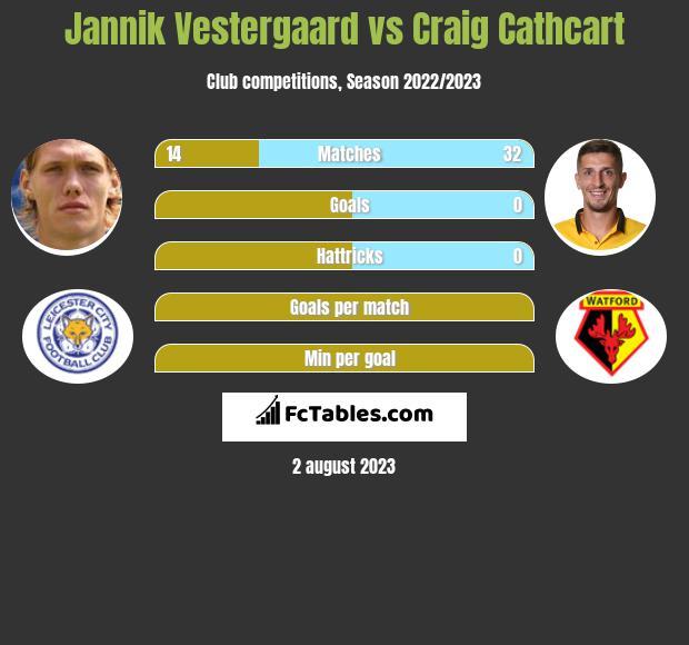 Jannik Vestergaard vs Craig Cathcart infographic