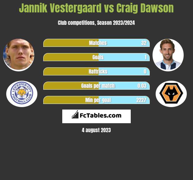 Jannik Vestergaard vs Craig Dawson infographic