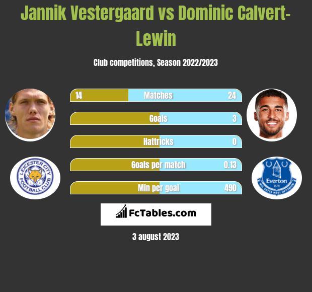 Jannik Vestergaard vs Dominic Calvert-Lewin infographic