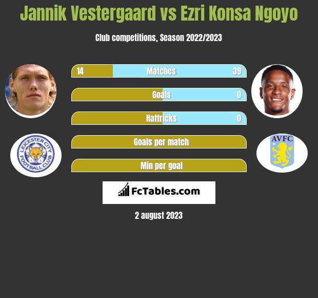 Jannik Vestergaard vs Ezri Konsa Ngoyo infographic