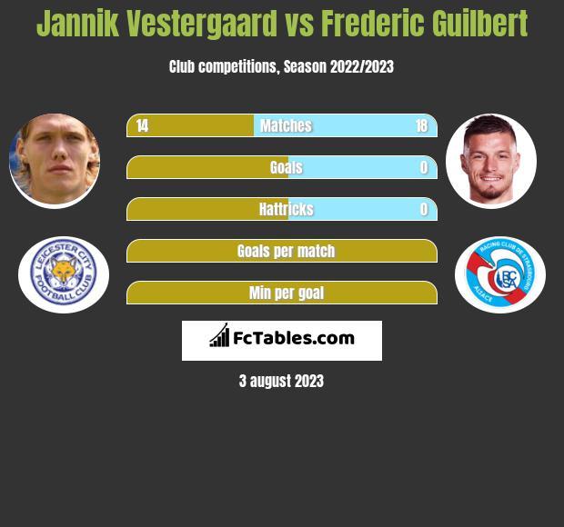 Jannik Vestergaard vs Frederic Guilbert infographic