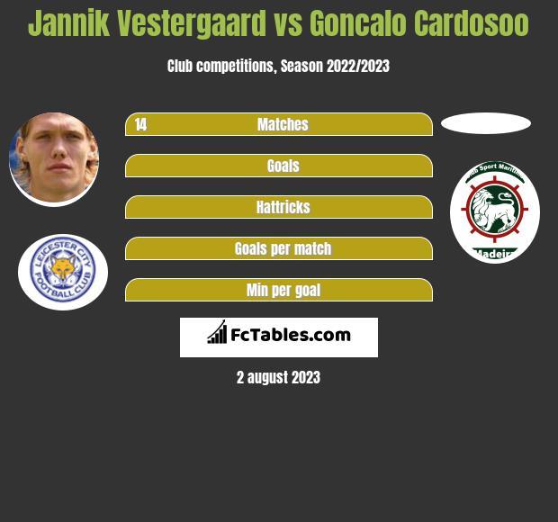 Jannik Vestergaard vs Goncalo Cardosoo infographic