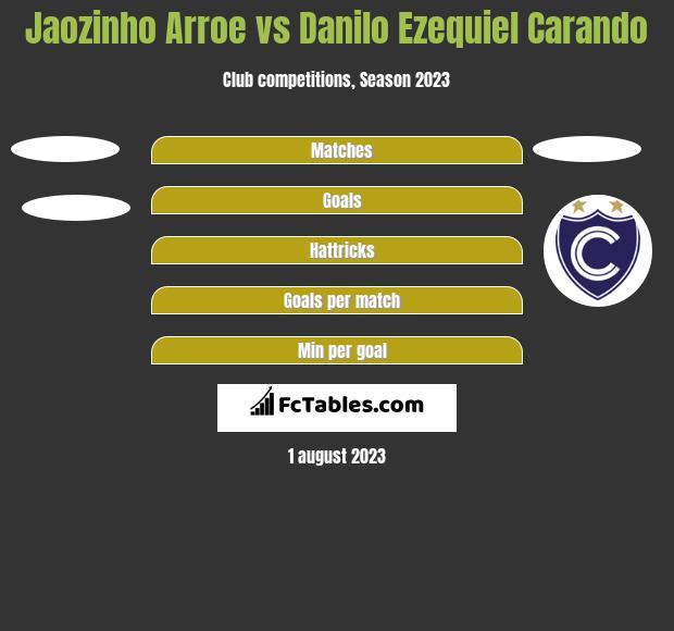 Jaozinho Arroe vs Danilo Ezequiel Carando h2h player stats