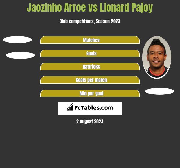 Jaozinho Arroe vs Lionard Pajoy h2h player stats