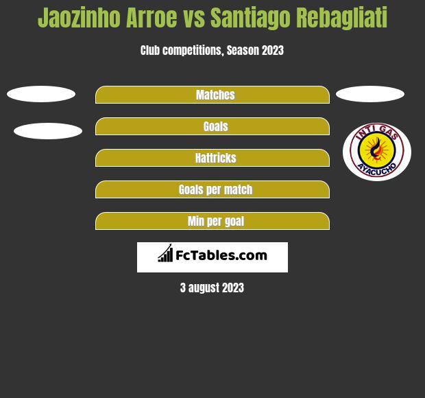 Jaozinho Arroe vs Santiago Rebagliati h2h player stats