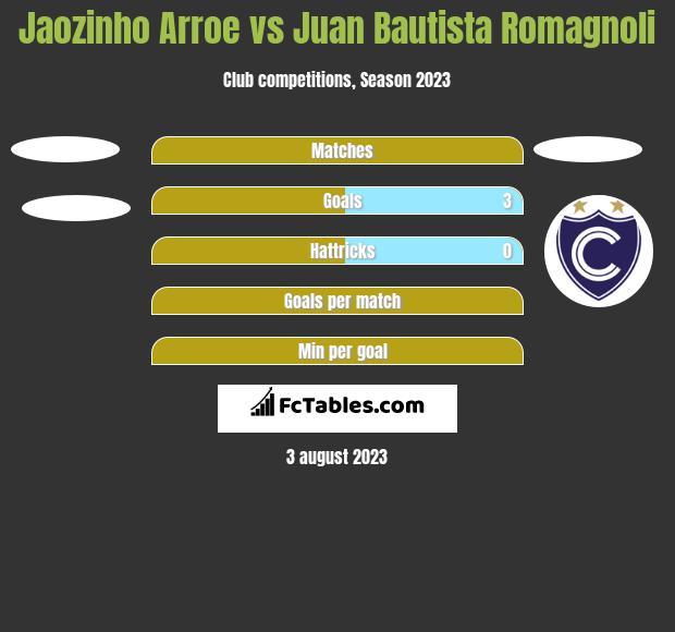 Jaozinho Arroe vs Juan Bautista Romagnoli h2h player stats