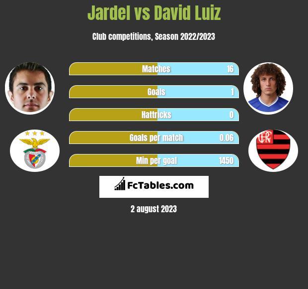 Jardel vs David Luiz infographic