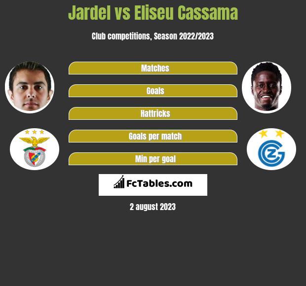Jardel vs Eliseu Cassama infographic