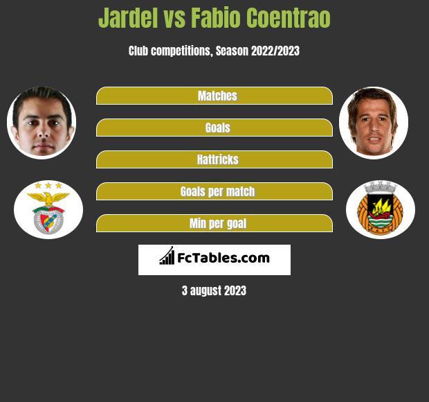 Jardel vs Fabio Coentrao infographic