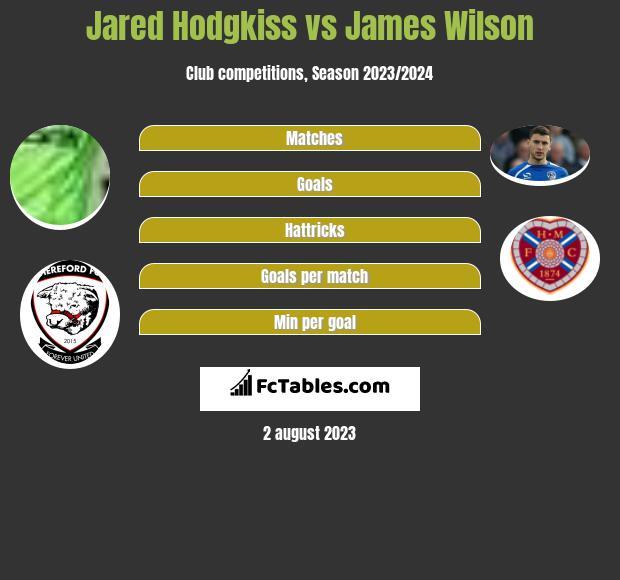Jared Hodgkiss vs James Wilson infographic