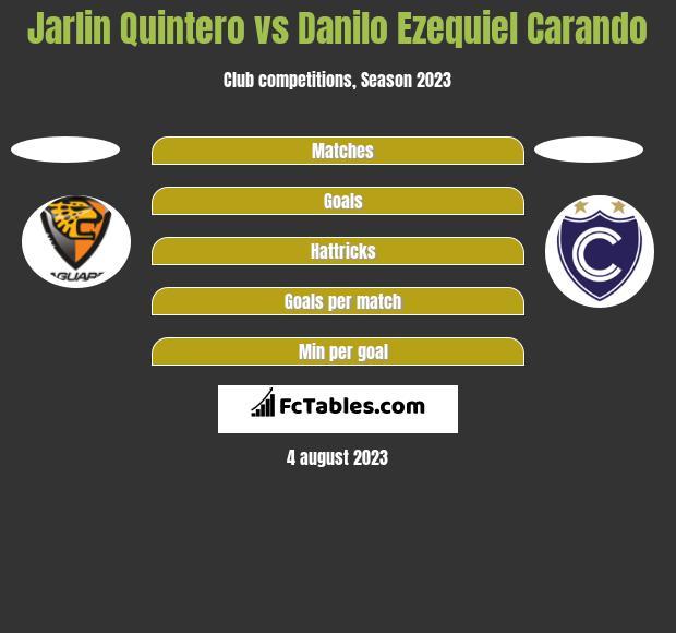 Jarlin Quintero vs Danilo Ezequiel Carando h2h player stats